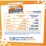 Lottopiù, vinti a Fondi 50mila euro