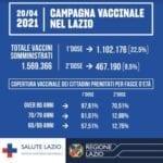 Covid-19, Lazio: ad oggi somministrati complessivamente 1.569.366 vaccini